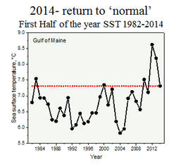 2014 Return to Normal Graph