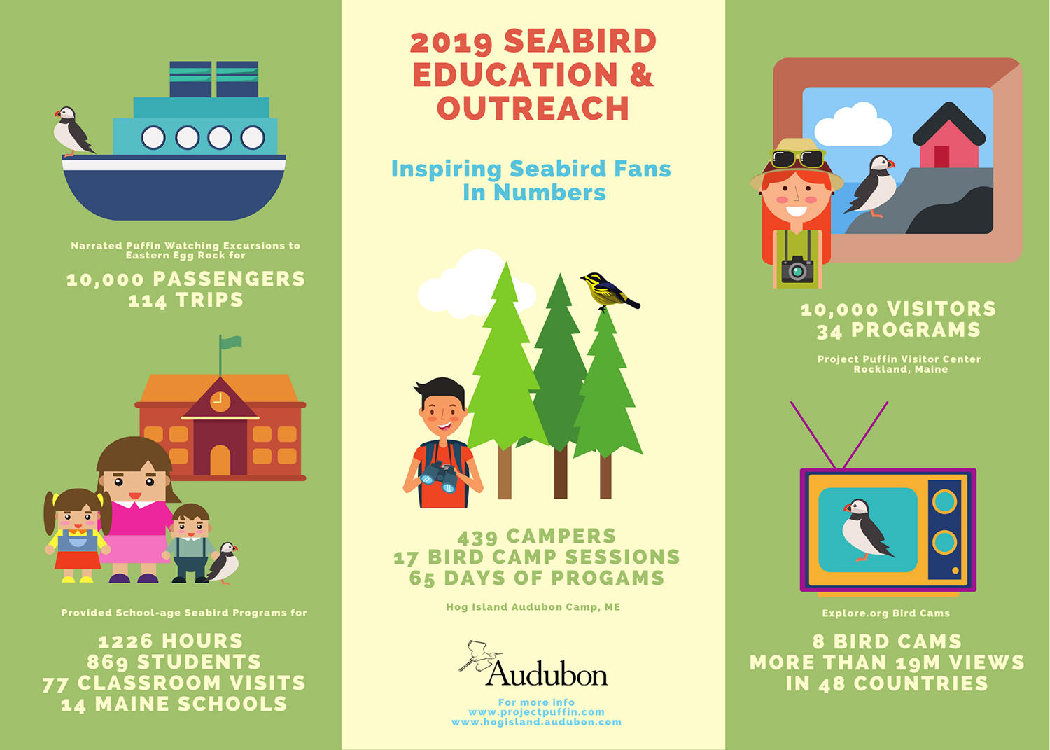 Education and Outreach Results Infograph 2019