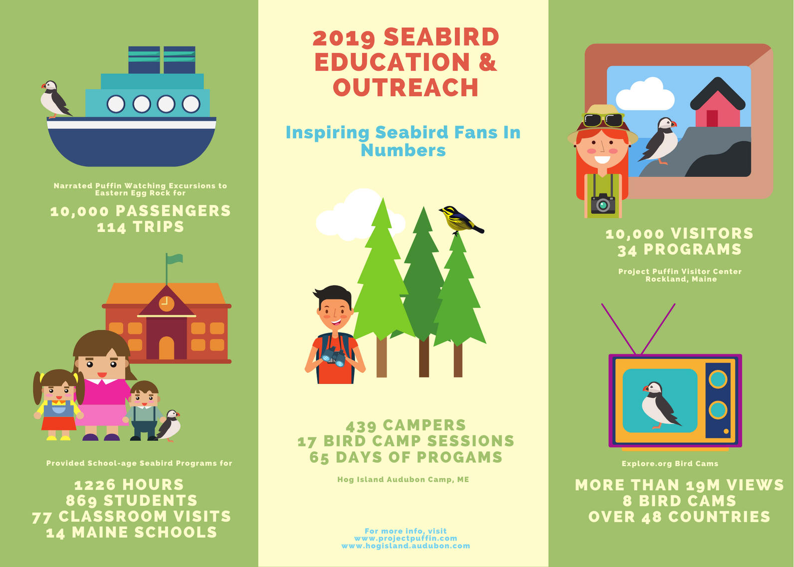 Education And Outreach Stats 2019
