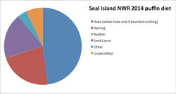 Seal Island NWR Puffin Diet Pie Graph 2014